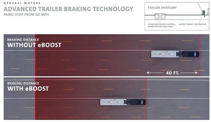 مفهوم مقطورة الفرامل eBoost من جنرال موتورز يقلل وقف المسافات أثناء السحب
