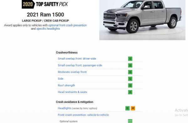 رام 1500 2021 تحرم من جائزة IIHS Top Safety Pick + بسبب المصابيح الأمامية